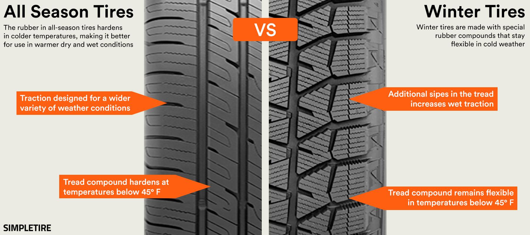 All Season vs Winter Tire Comparison Chart